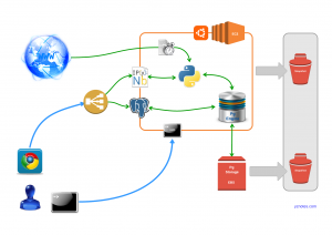 yznotes.com_aws_setup_for_data_analysis